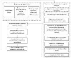 ru Модель механизма управления малыми и средними  Рисунок 2 Программа совершенствования кадровой политики