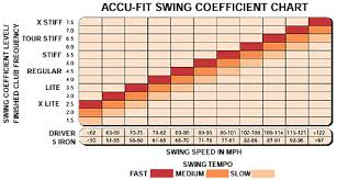 Golf Shaft Cpm Frequency Chart 76 Conclusive Swing Speed Vs Shaft Flex Chart