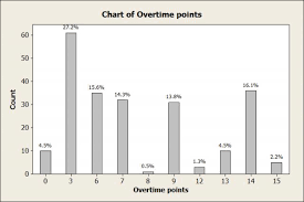Double Overtime Analyzing College Football Overtimes Part Ii