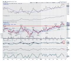 Top Technical Stock Picks For The Week Moneymaking The