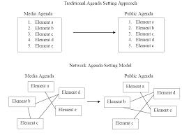 Agenda Setting Network Agenda Setting Model Guo Lei Ph D