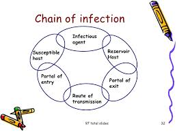 infection control  32 chain of infection