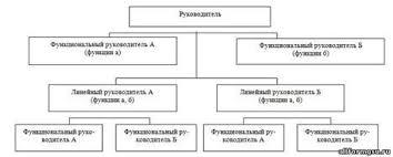 Организационные структуры управления net Штабная линейно функциональная структура управления