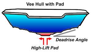 Planing Hull Design Theory Vbdp Vee Pad Design Optimization