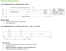 Meeting New Code Requirements With Timberstrand Lsl Floor