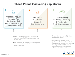 market effectively to profitable customers com this article focuses on objective 3 achieve strong profits by marketing effectively to profitable customers let s dissect this crucial objective
