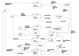 software engineering and web designing sample document flow level 1 dfd data flow diagram