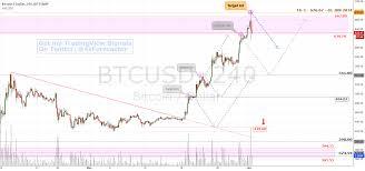 Ltc Eur Chart Ltc Charts Live