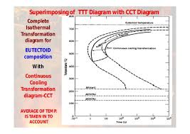 Heat Treatment Chart Ttt Diagram Heat Treatment