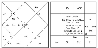 Sadhguru Jaggi Vasudev Birth Chart Sadhguru Jaggi Vasudev