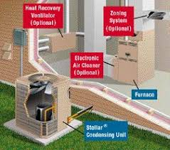 split air conditioning system. a residential split system central air conditioning keeps your entire home cool in the warmer months, while it helps lower indoor humidity levels.