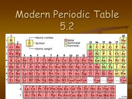 Modern Periodic Table ppt video online download