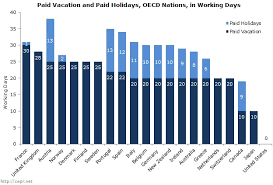the u s is the most overworked nation