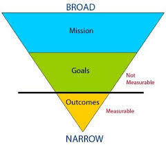 assessment primer goals objectives and outcomes  assessment measurable