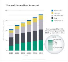 Solar Energy Chart The Global Reach Of Renewable Energy U S Embassy