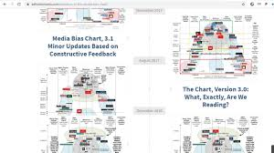 News Bias Chart 2019 How Reliable Is The Ad Fontes Media Bias Chart The Best