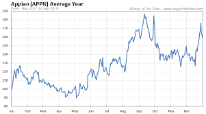 Appian Stock Price History Charts Appn Dogs Of The Dow
