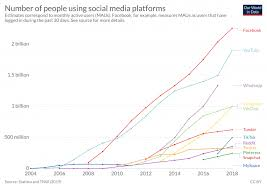 The Rise Of Social Media Our World In Data