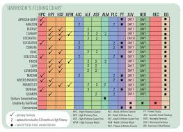 Product Species Feeding Chart Harrisons Bird Foods