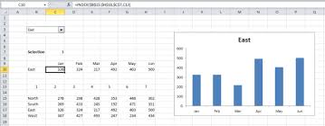 Dropped Object Chart How To Create A Dynamic Chart With Drop Down List Critical