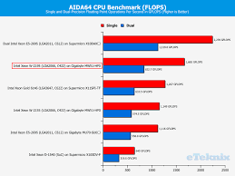 Intel Cpu Gflops Chart Intel Xeon W 2195 18 Core 36 Thread Review Page 3 Of 9