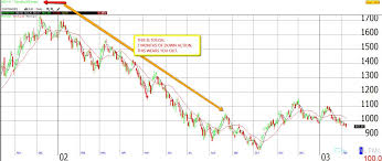 Dotcom Chart