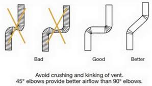 Dryer Venting Issues How To Check Clothes Dryer Vent Hose