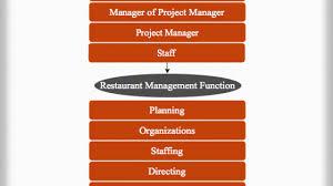 Subway Management Hierarchy Chart Hierarchystructure Com