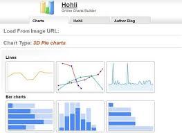 Online Chart Builder Hohli Online Charts Builder Nerds Magazine