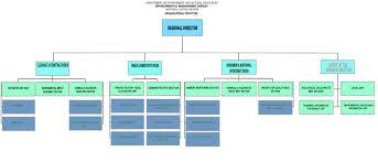 Organizational Chart Emb National Capital Region