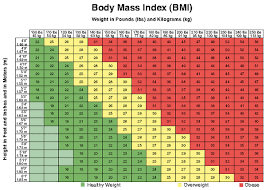 Healthy Weight Range Chart Healthy Weight Chart