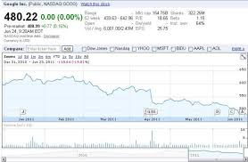 Yahoo Stock Price Chart Online Advertising Sector Review Google Aol Yahoo Trefis