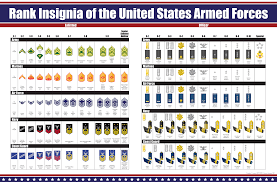 Armed Services Ranks Chart 47 Inquisitive Marine Corps Insignia Chart