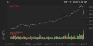 Plotting The Dow Jones Industrial Stock Price With A Candle
