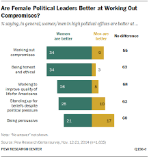 what makes a good leader and does gender matter pew research are female political leaders better at working out compromises