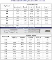 Military Reserve Retirement Pay Chart 2013 48 Exact Pay Chart For Air Force Reserve
