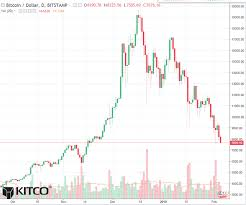 Bitcoin Daily Chart Alert Prices At 2 5 Mo Low Blood