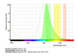 4 Spectral Viewers You Should Be Using For Your Flow