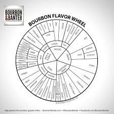 Taste Chart Bourbon Food In 2019 Whisky Tasting Bourbon
