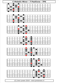 Melodic Minor Scale 7 Positions Berklee System Jens Larsen