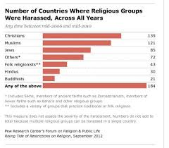 Zoroastrianism Vs Christianity Chart Most Persecuted Religions In The World