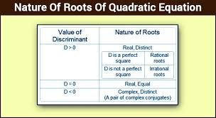 nature of roots of a quadratic equation