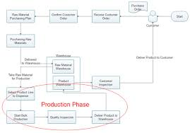 Production Department Flow Chart Use Flowchart For Better Production Management