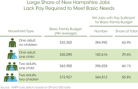 taking the measure of need in the granite state chart four family types and number of jobs for budget