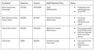 Fundraising Plan Template Fundraising Plan A Planning Guide Calendar Template Goals