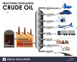 Fractional Distillation Chart Diagram Showing Fractional Distillation Crude Oil