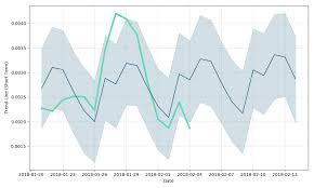 Cbd Chart Bitcoin Chart This Week Cbd Cryptocurrency