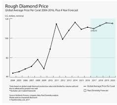 Diamond Value Chart 2019