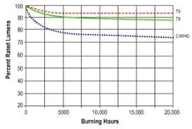Lighting Calculations In The Led Era Mouser