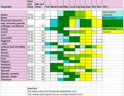 Planting Calendar Garden Design Resources Planting Calendar Polyculture Web